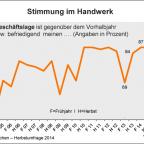 Grafik Konjunkturbericht Handwerk