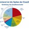 Exzellenzcluster: Rheinland will seinen Spitzenplatz nutzen