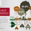 """IHK zum Kohleausstieg: """"Chancenregion kann Strukturwandel erfolgreich gestalten!"""""""