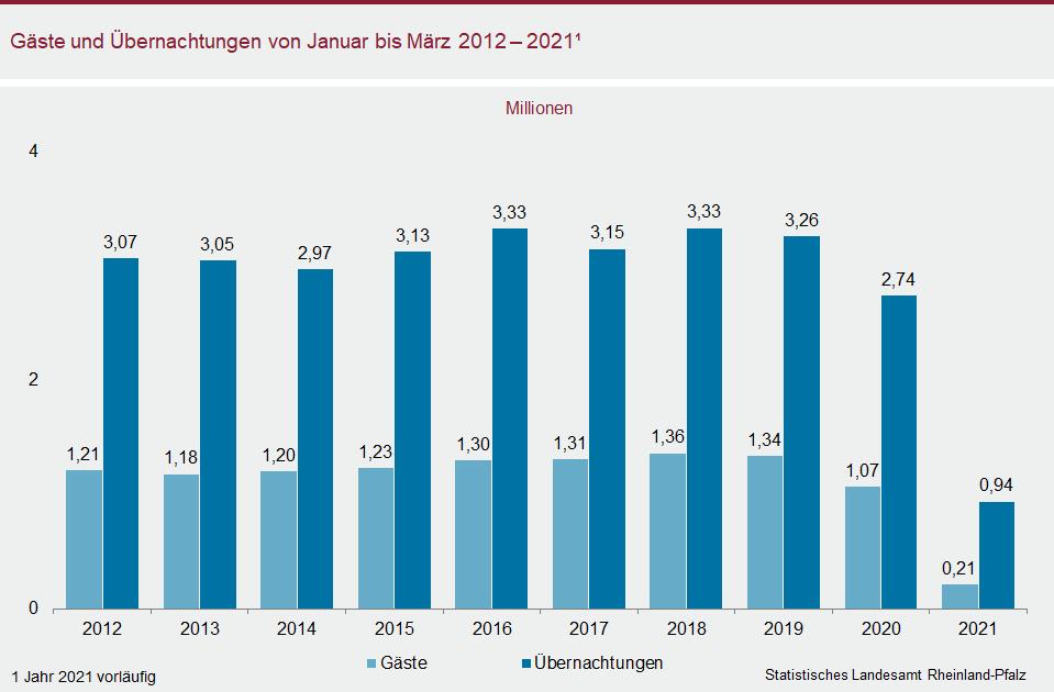 Säulendiagramm: Gäste und Übernachtungen im März 2012 - 2021