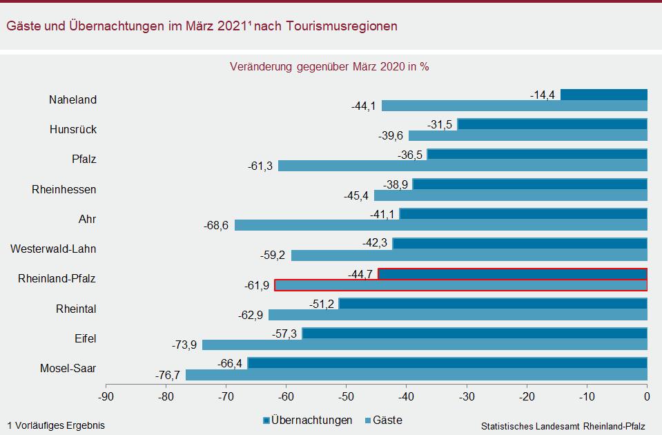 Balkendiagramm: Gäste und Übernachtungen im März 2021 nach Tourismusregionen