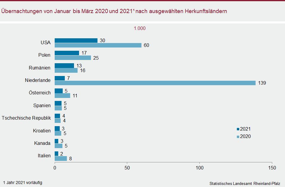 Balkendiagramm: Übernachtungen von Januar bis März 2020 und 2021 nach ausgewählten Herkunftsländern